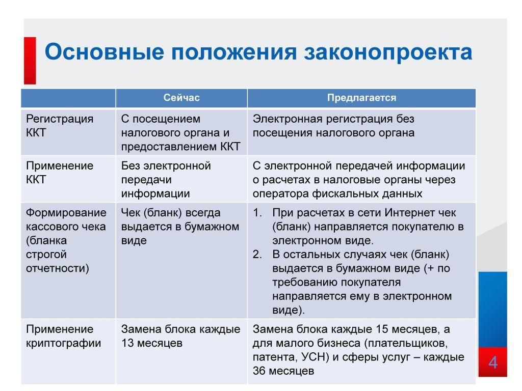 усно и новый порядок применения ккм54 фз организации, которые работают