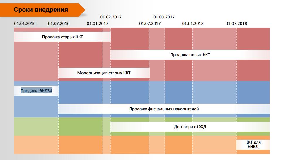 Чем отличаются ККТ и ККМ? - Москва